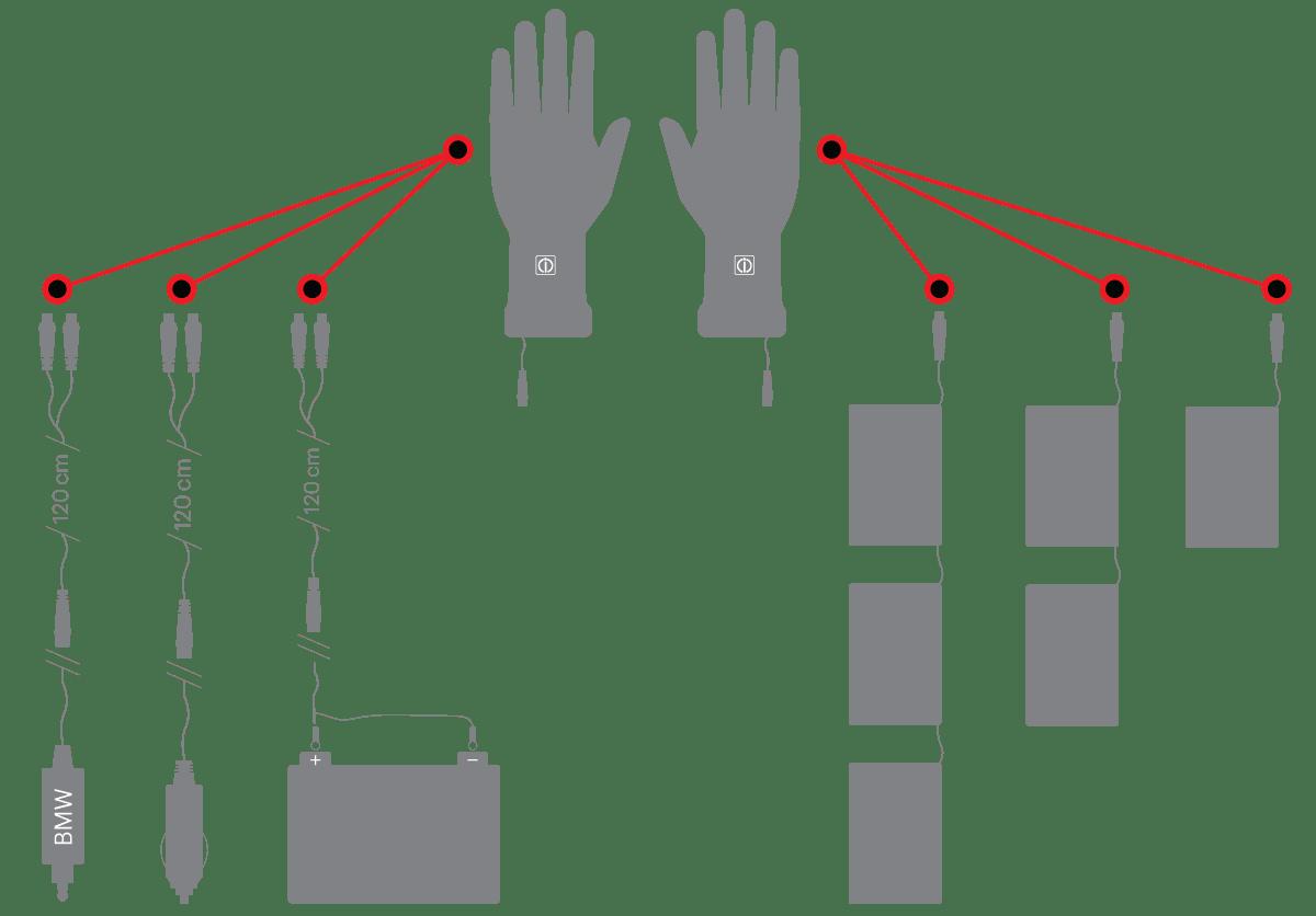 klan hanskoille virtayhdistelmat akut